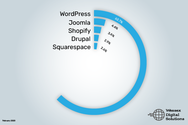 WordPress usage chart; WordPress: 62.7%, Joomla: 4.4%, Shopify: 3.6%, Drupal: 2.9%, Squarespace: 2.6%.